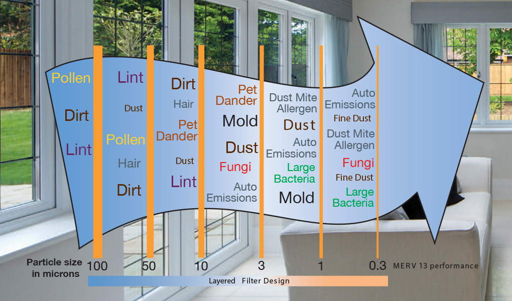 Indoor Air Pollutants