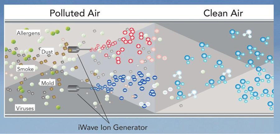 iWave Ion Generator