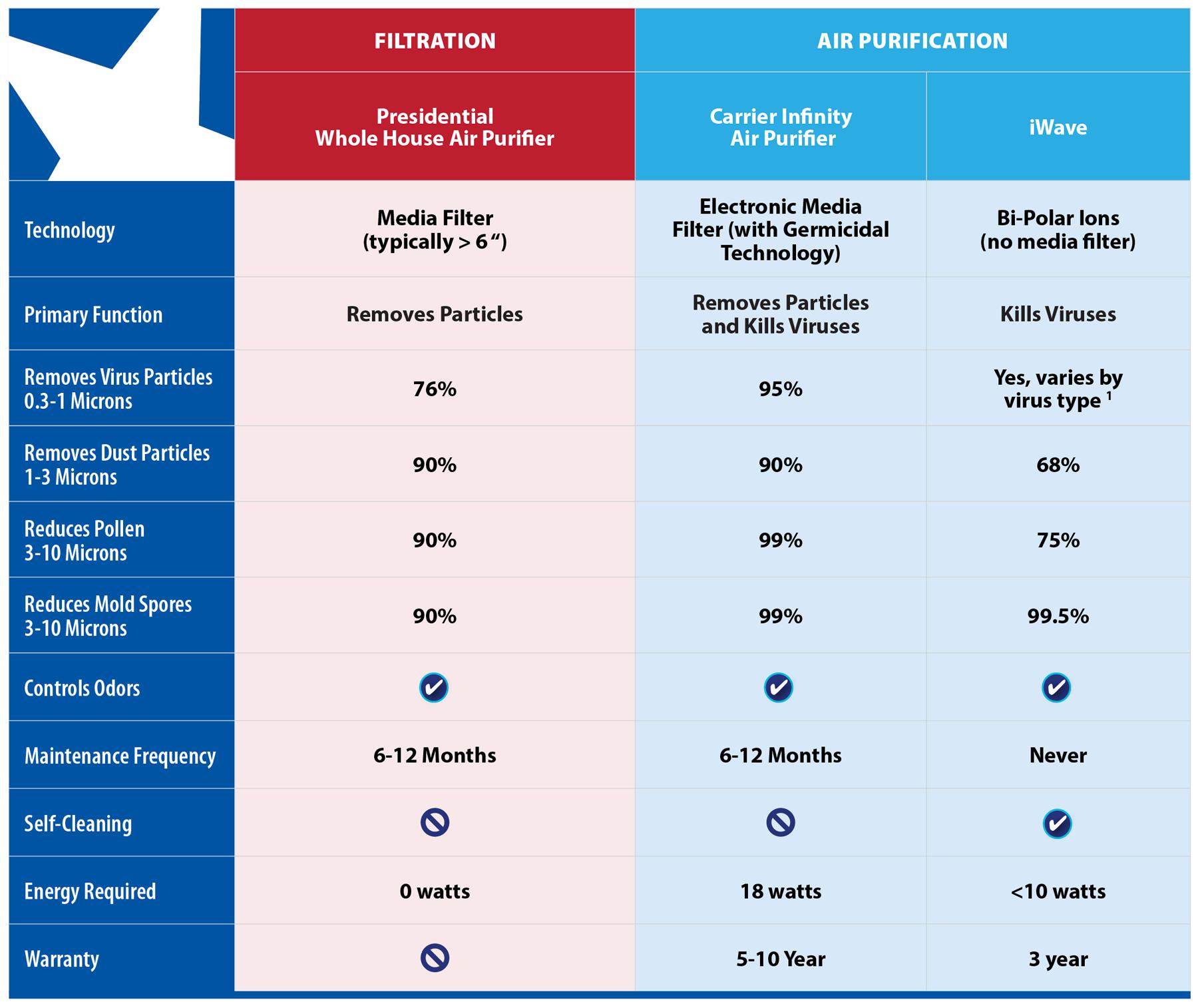 Air Purifier Comparison Chart