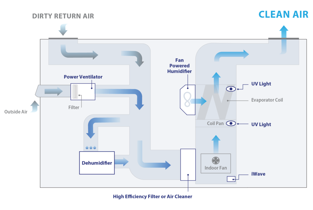 Diagram of Indoor Air Quality Product Installation in a Residential Heating and Air Conditioning System